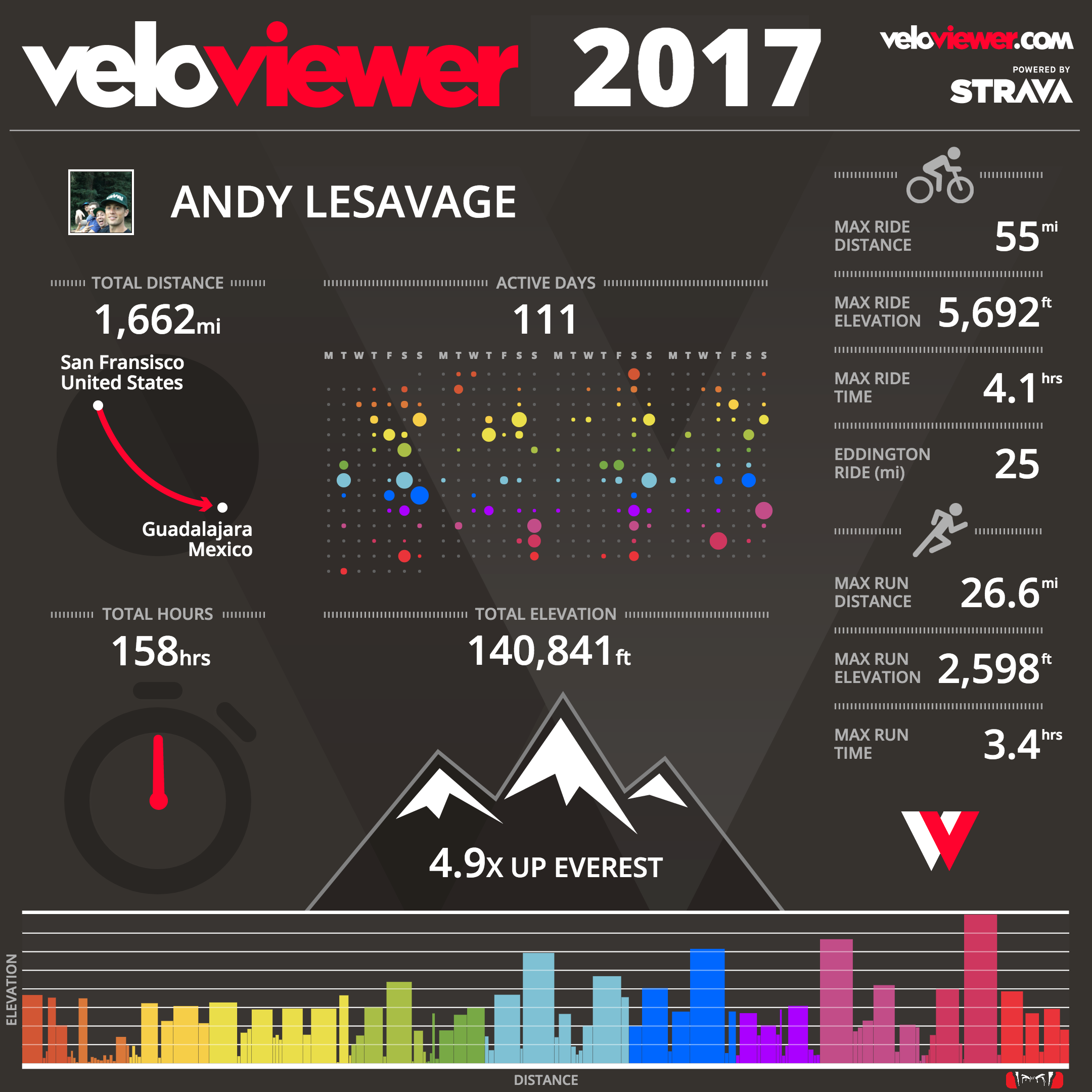 Velo Viewer Bike Infographic